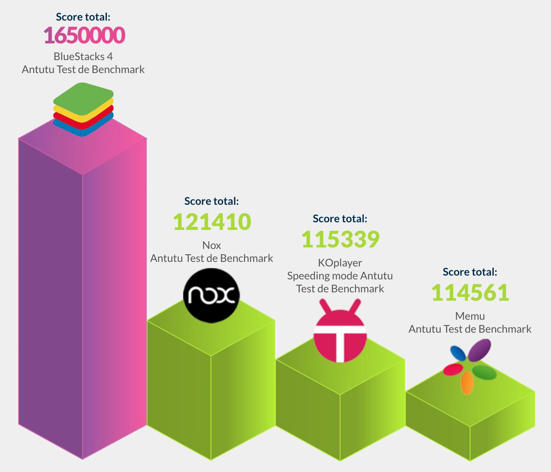 Benchmark meilleurs émulateurs Android pour PC