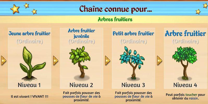 Les arbres fruitiers du niveau Défi 5 Merge Dragons.