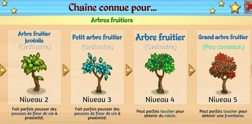 La chaîne de fusion des arbres fruitiers