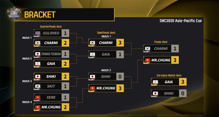 Coupes régionales SWC 2020 Asie