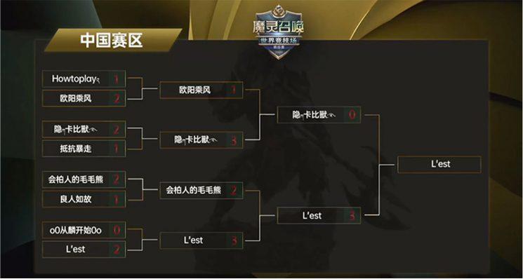 Coupes régionales SWC 2020 Chine