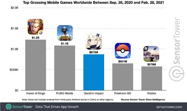 revenus Genshin Impact mobile : graphique et classement