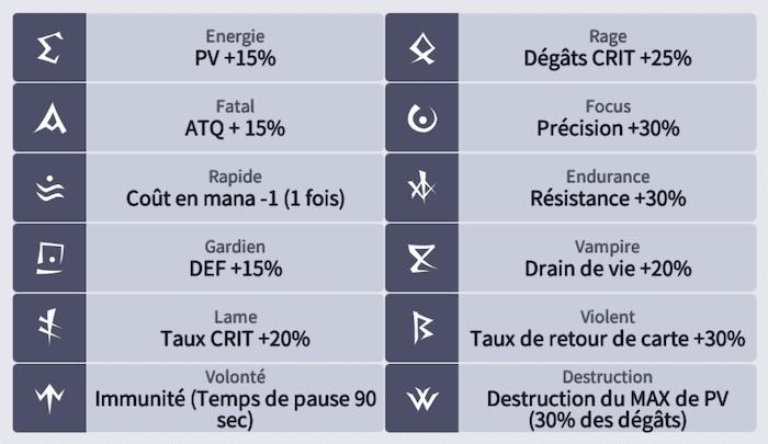 Détails des effets des sets de runes Lost Centuria