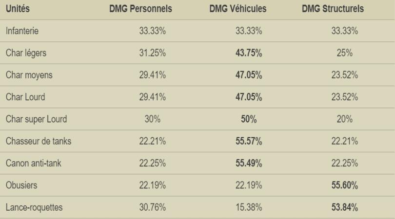 Composition d'armées Warpath - tableau des dégâts