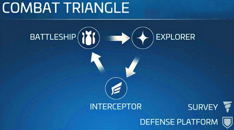 Triangle de combat